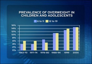 prevalence overweight One nation, overweight