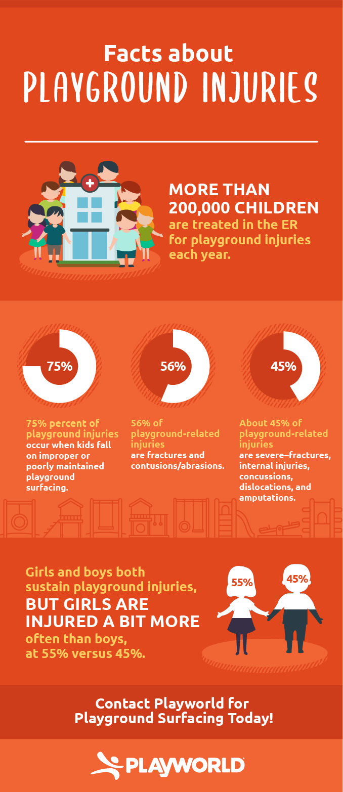Facts About Playground Injuries
