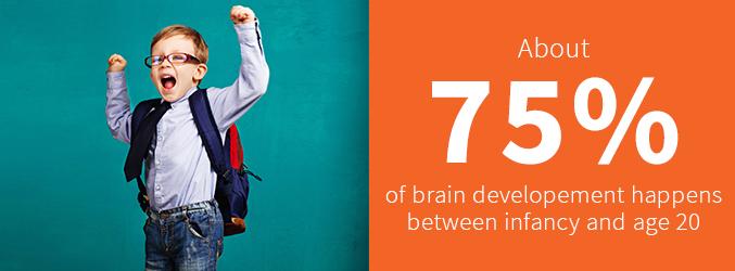 75% of brain development happens between infancy and age 20
