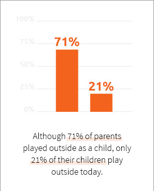 Only 21% Of Children Play Outside Today
